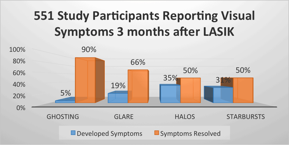 Reported LASIK Visual Symptoms